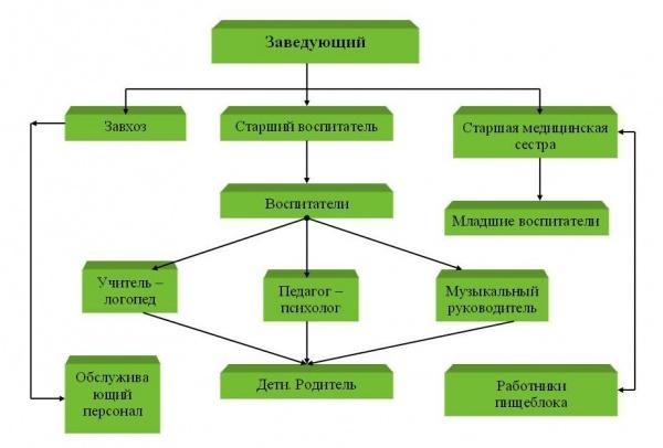Структура управления 11